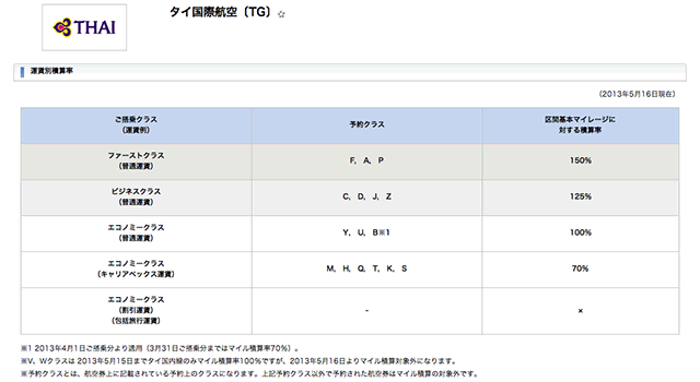 ANAマイレージクラブへのタイ国際航空からの運賃別積算率の表